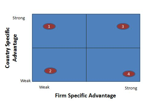 Country/Firm Specicic Advantage Matrix
