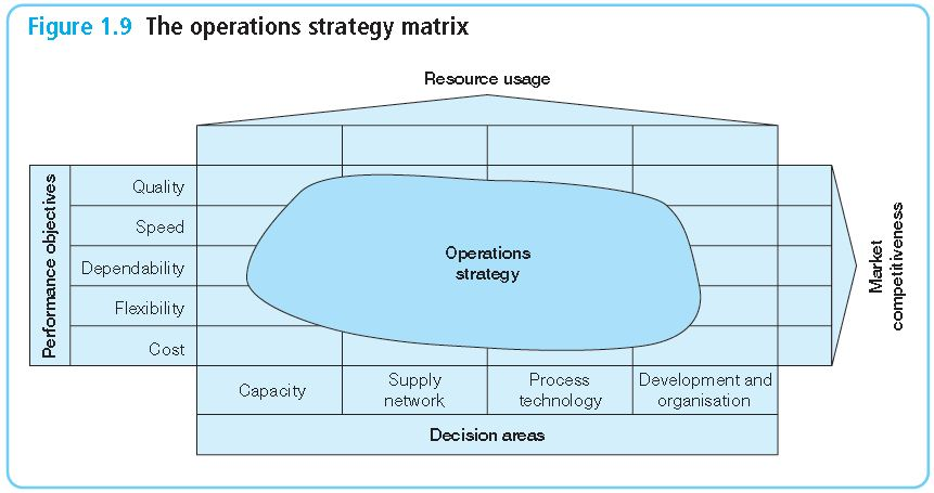operations management hayes and wheelwright The extant knowledge on operations management appears to have well  the  value chain model, hayes and wheelwright four stage model.