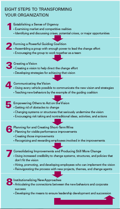 john p kotters 'eight steps to This first step of kotter's 8 step change model is the most important step according to john kotter by making employees aware of the need and urgency for change, support will be created this requires and open, honest and convincing dialogue.